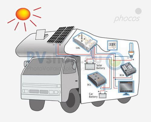 Guide and basics about PhotoVoltaic off-grid solar systems