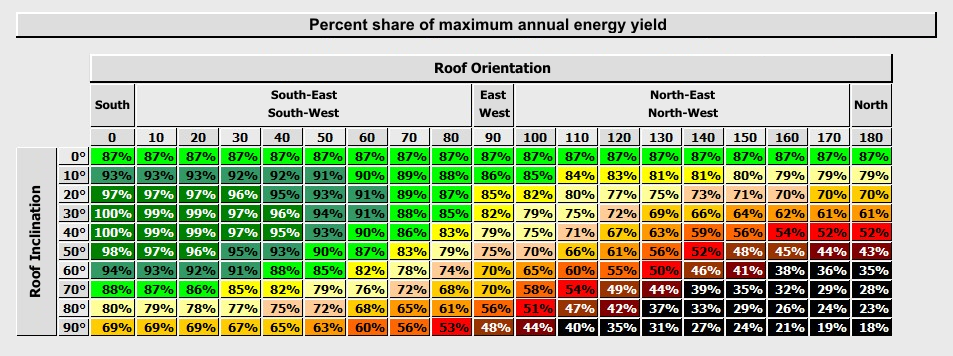 Energy PV solar yields, versus system exposure